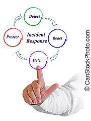 Diagram of Incident Response