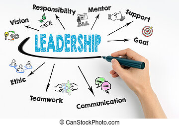 Hand with marker writing Leadership concept