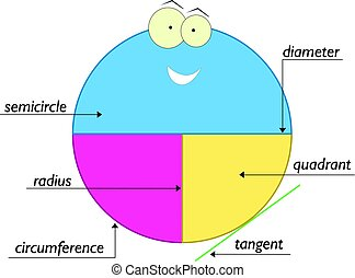circle elements - school education for kids - circle...