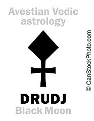 Astrology: astral planet DRUDJ (Black Moon) - Astrology...