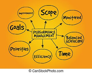 Performance management, business concept
