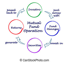 Mutual Fund Operation