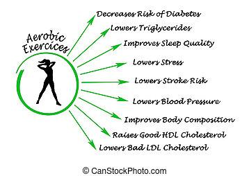 aeróbico, exercícios