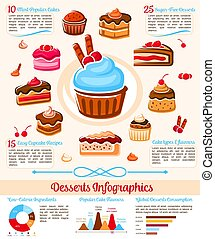 Sweet desserts sugar calories vector infographics - Desserts...