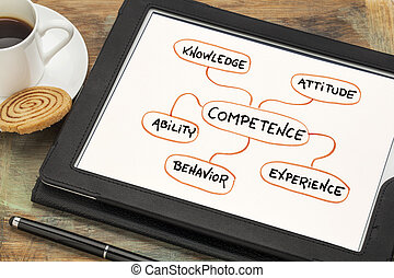 competence mind map sketch on tablet