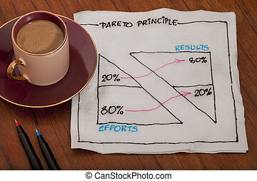 Pareto eighty twenty principle on napkin - Pareto principle...