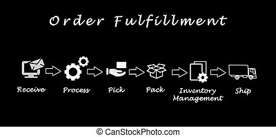 Diagram of order fulfillment