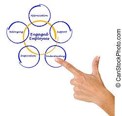 Engaged Employee
