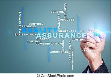 Quality assurance concept. Words cloud.