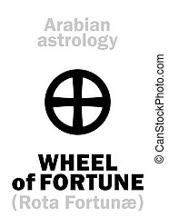 Astrology: WHEEL of FORTUNE - Astrology Alphabet: WHEEL of...