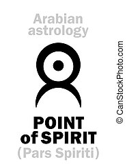 Astrology: POINT of SPIRIT - Astrology Alphabet: POINT of...