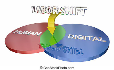 Labor Shift Human to Digital Workforce Venn Diagram 3d...
