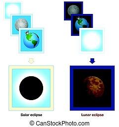 Solar Eclipse Lunar Eclipse Comparison