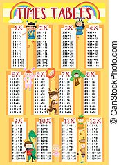 Times tables with kids in background illustration