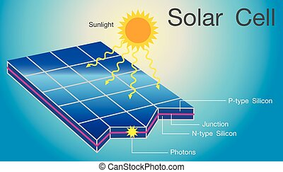 Solar cell structure layer. - Solar photovoltaic panel or...