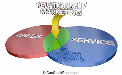 Relationship Marketing Sales Customer Service Venn Diagram...
