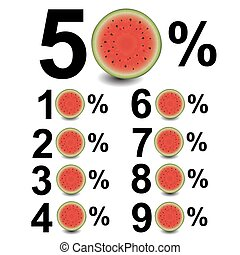 Percent With Water Melon