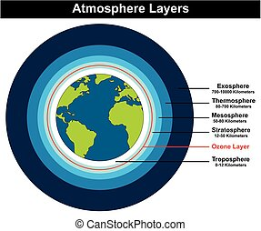 Atmosphere Layers structure of earth diagram showing globe...