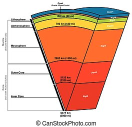 Earth Layers Composition Structure Diagram including status...