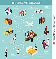 Hotel Service Isometric Flowchart - Colored hotel service...