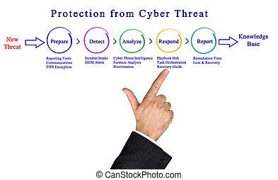 Protection from Cyber Threat