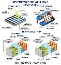 Solar panel, Dc generator and lithium battery. Process of...