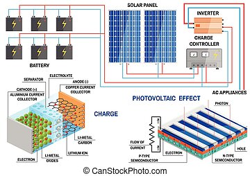 Solar panel system for home. - Solar panel and Li-ion...
