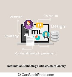 ITIL Information Technology Infrastructure Library company...