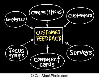 Customer feedback business diagram, management strategy...