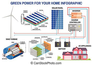Solar panel and wind power generation system for home...