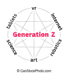 Concept of characteristic features of Generation Z on white...