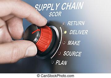 SCM Supply Chain Management, Scor Model - Hand turning SCOR...