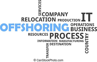 word cloud - offshoring - A word cloud of offshoring related...
