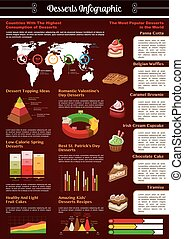 Vector infographics for bakery desserts cakes - Desserts and...