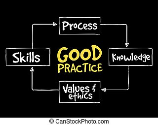 Good practices mind map, business strategy concept...