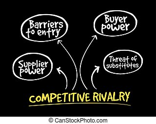 Competitive Rivalry five forces mind map