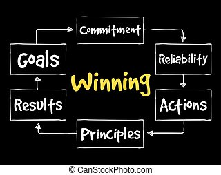 Winning qualities mind map, business concept background