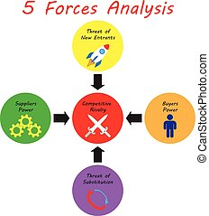 5 Forces Analysis Diagram - Strong Color