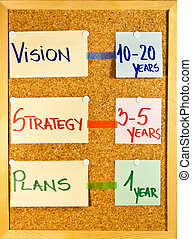 Vision, strategy and plans time frame - Business concepts...
