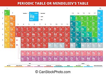 Mendeleevs Periodic Table of Elements vector illustration -...