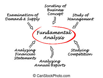 Diagram of Fundamental Analysis