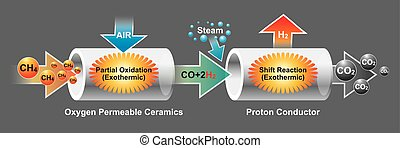 The oxygen permeable ceramics is a mixed ionic and...