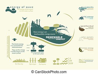 infographics renewable source of wave energy and operation