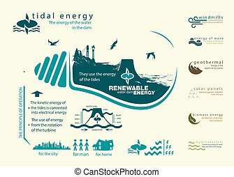 infographics renewable source of tidal energy and operation