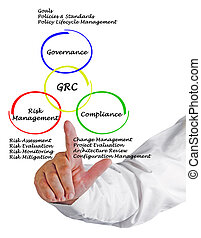 GRC diagram