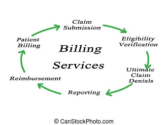 Billing Services: from claim submission to patient