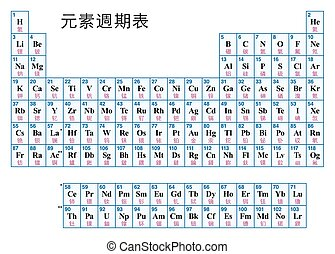 Periodic Table of the elements CHINESE - Periodic Table of...