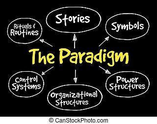 Cultural Web Paradigm mind map - Cultural Web Paradigm,...