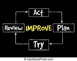Continuous improvement process, strategy mind map, business...