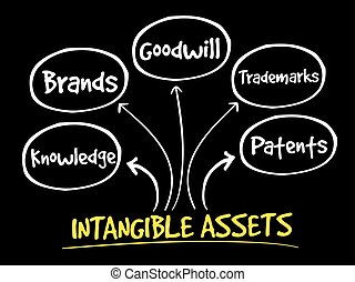 Intangible assets types mind map - Intangible assets types,...